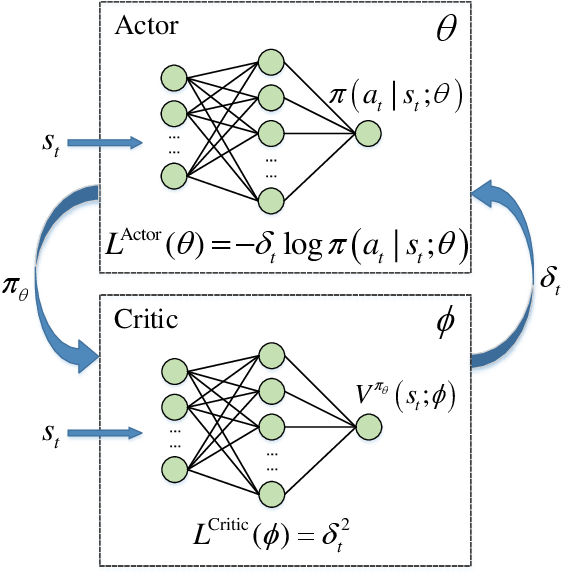 Figure 2 for Deep Reinforcement Learning for Autonomous Internet of Things: Model, Applications and Challenges