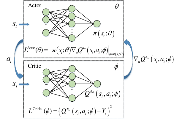 Figure 3 for Deep Reinforcement Learning for Autonomous Internet of Things: Model, Applications and Challenges