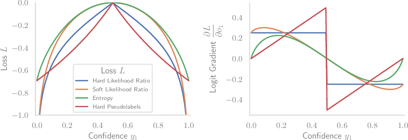 Figure 1 for Test-Time Adaptation to Distribution Shift by Confidence Maximization and Input Transformation