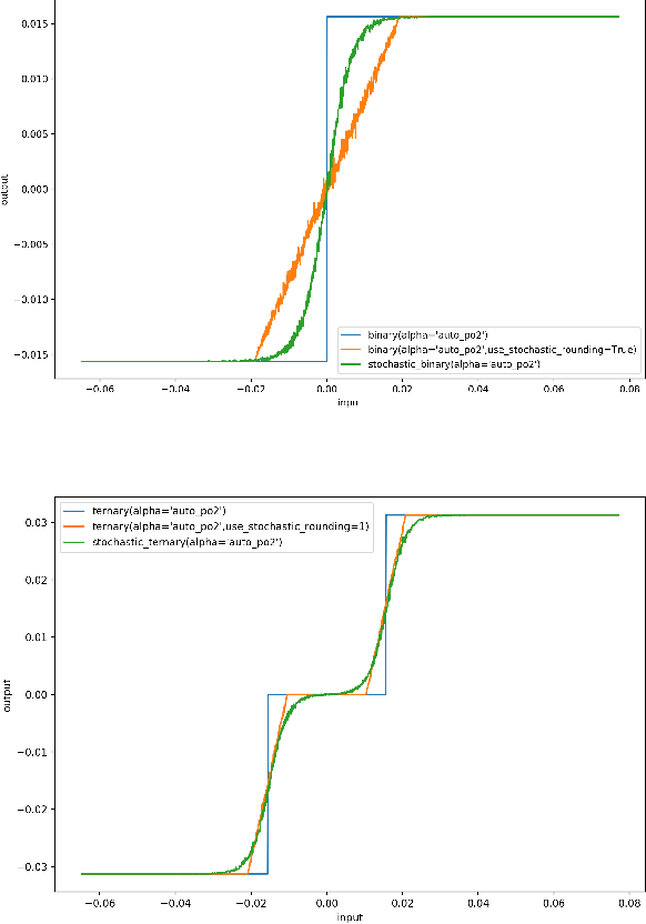 Figure 4 for Ultra Low-latency, Low-area Inference Accelerators using Heterogeneous Deep Quantization with QKeras and hls4ml