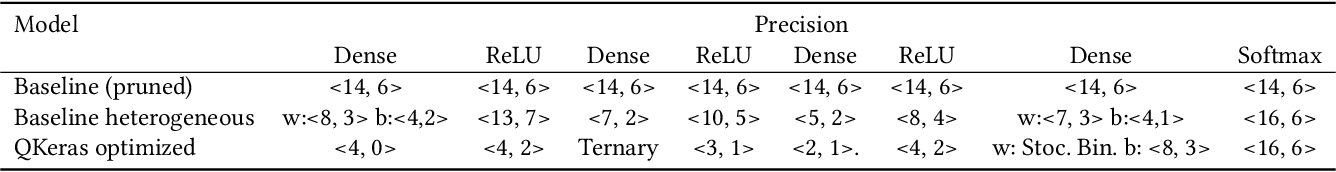 Figure 2 for Ultra Low-latency, Low-area Inference Accelerators using Heterogeneous Deep Quantization with QKeras and hls4ml