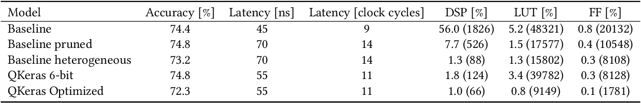 Figure 3 for Ultra Low-latency, Low-area Inference Accelerators using Heterogeneous Deep Quantization with QKeras and hls4ml