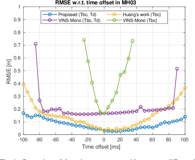 Figure 4 for Online Initialization and Extrinsic Spatial-Temporal Calibration for Monocular Visual-Inertial Odometry