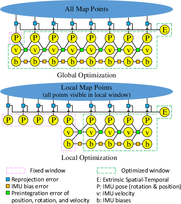 Figure 2 for Online Initialization and Extrinsic Spatial-Temporal Calibration for Monocular Visual-Inertial Odometry