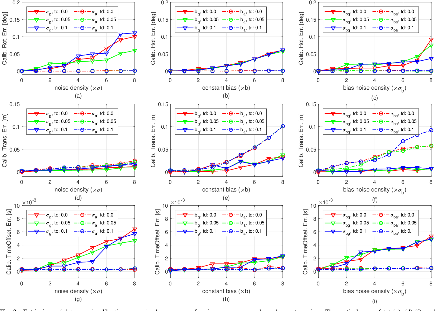 Figure 3 for Online Initialization and Extrinsic Spatial-Temporal Calibration for Monocular Visual-Inertial Odometry