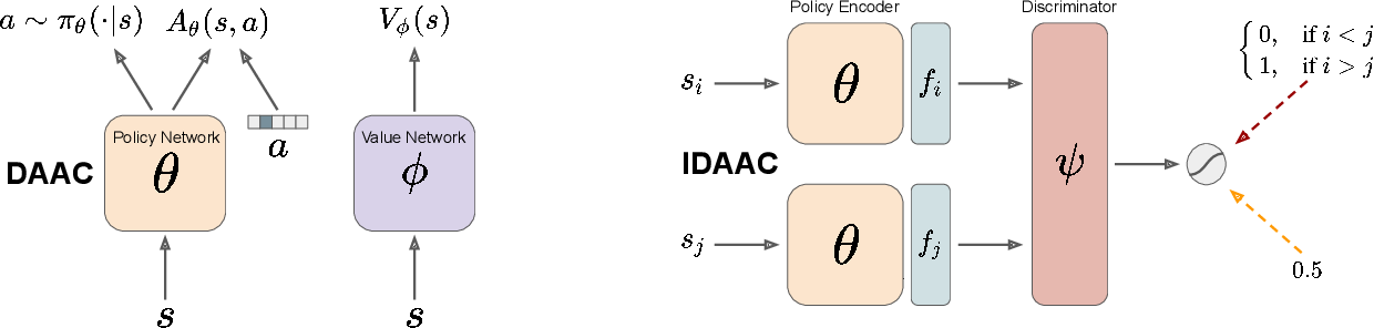 Figure 3 for Decoupling Value and Policy for Generalization in Reinforcement Learning