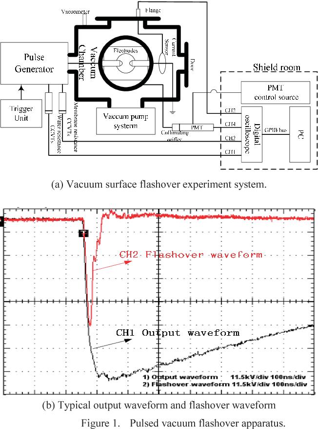 Figure 1. Pulsed vacuum flashover apparatus.