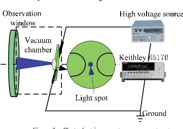Figure 3. Photoelectric current measurement system
