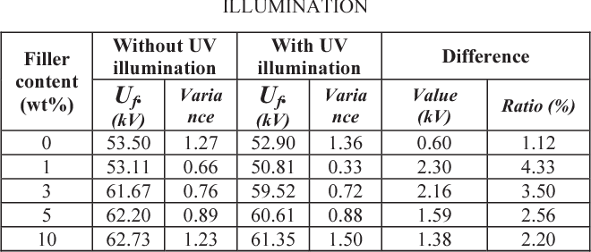 TABLE I. FLASHOVER VOLTAGE WITH AND WITHOUT UV ILLUMINATION