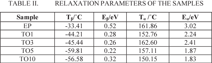 TABLE II. RELAXATION PARAMETERS OF THE SAMPLES