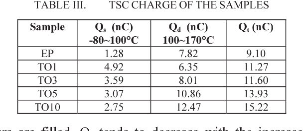 TABLE III. TSC CHARGE OF THE SAMPLES