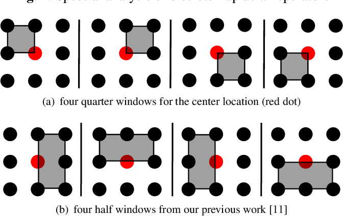 Figure 2 for Quarter Laplacian Filter for Edge Aware Image Processing
