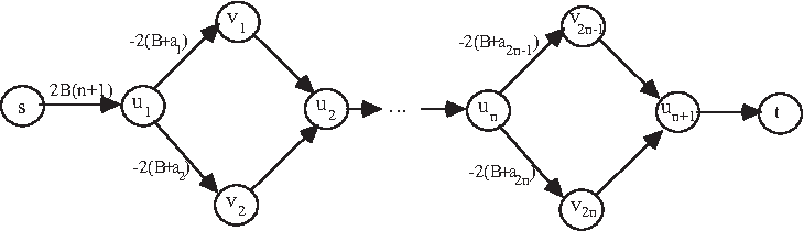 Fig. 2. Reduction from PARTITION