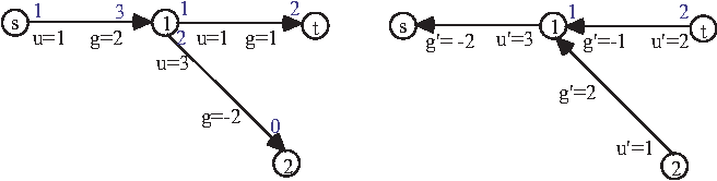 Fig. 3. A network N and its reverse N ′