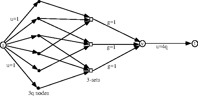 Fig. 4. An additive network for X3C
