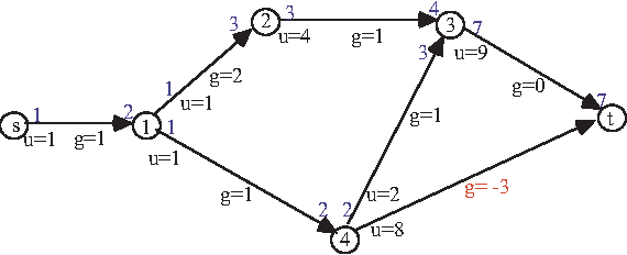 Fig. 1. Paths and flows in an additive network