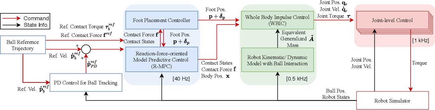 Figure 2 for Dynamic Legged Manipulation of a Ball Through Multi-Contact Optimization