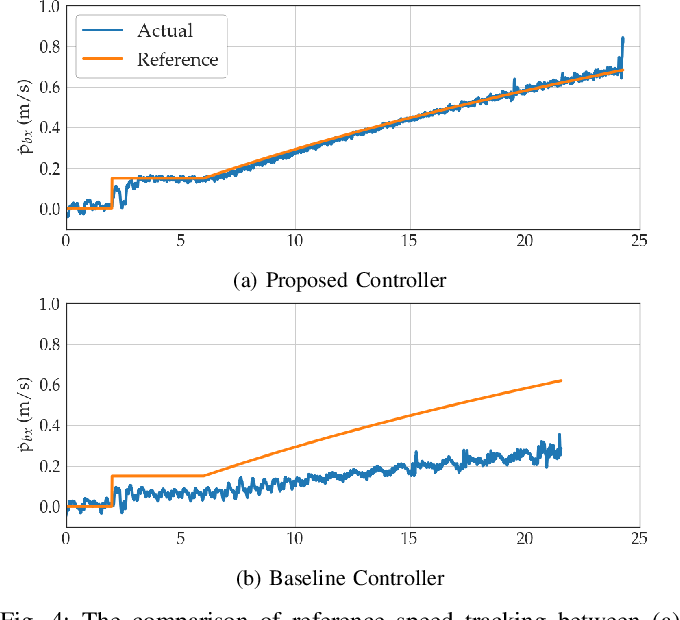 Figure 4 for Dynamic Legged Manipulation of a Ball Through Multi-Contact Optimization