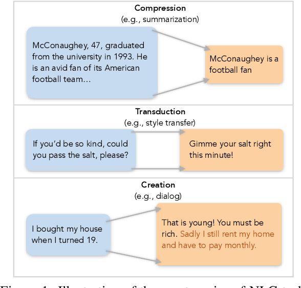 Figure 1 for Compression, Transduction, and Creation: A Unified Framework for Evaluating Natural Language Generation