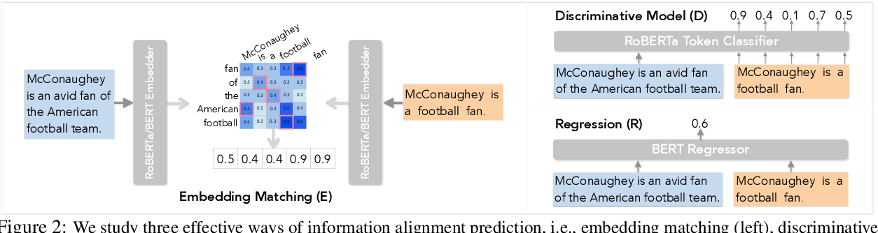 Figure 3 for Compression, Transduction, and Creation: A Unified Framework for Evaluating Natural Language Generation