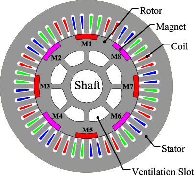 design of brushless permanent magnet machines hendershot pdf