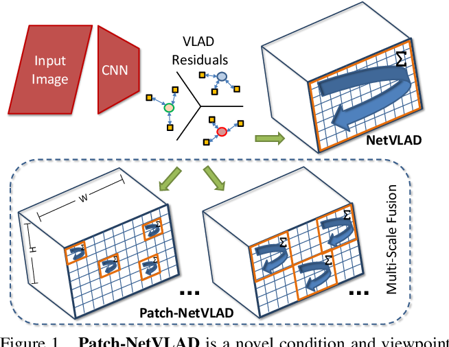 Figure 1 for Patch-NetVLAD: Multi-Scale Fusion of Locally-Global Descriptors for Place Recognition