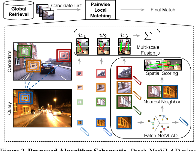 Figure 3 for Patch-NetVLAD: Multi-Scale Fusion of Locally-Global Descriptors for Place Recognition
