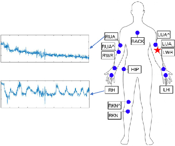 Figure 1 for Cross-position Activity Recognition with Stratified Transfer Learning