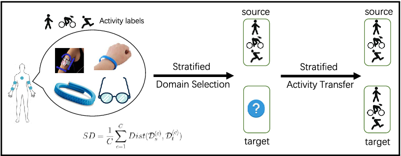 Figure 4 for Cross-position Activity Recognition with Stratified Transfer Learning