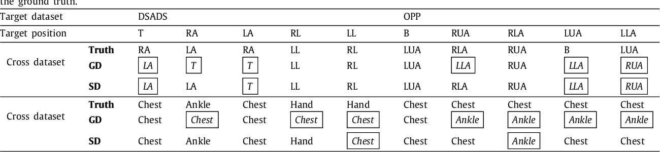 Figure 3 for Cross-position Activity Recognition with Stratified Transfer Learning