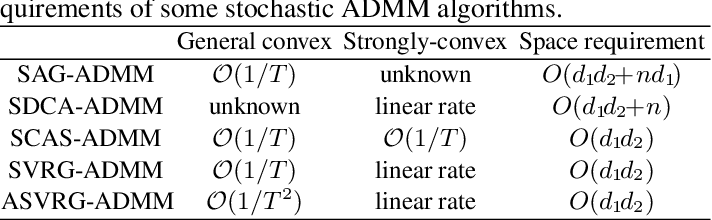 Figure 1 for Accelerated Variance Reduced Stochastic ADMM