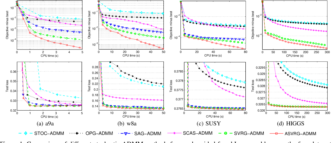 Figure 2 for Accelerated Variance Reduced Stochastic ADMM