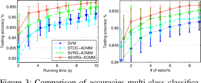 Figure 4 for Accelerated Variance Reduced Stochastic ADMM
