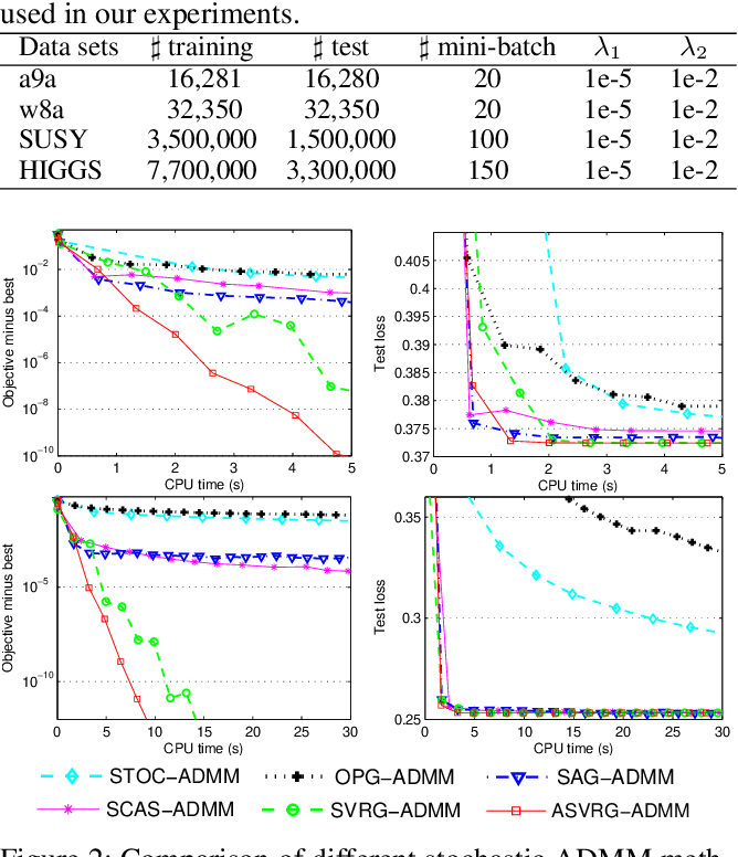 Figure 3 for Accelerated Variance Reduced Stochastic ADMM
