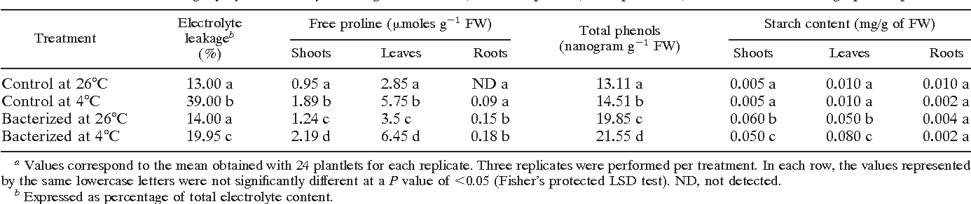 Enhancement Of Chilling Resistance Of Inoculated Grapevine Plantlets