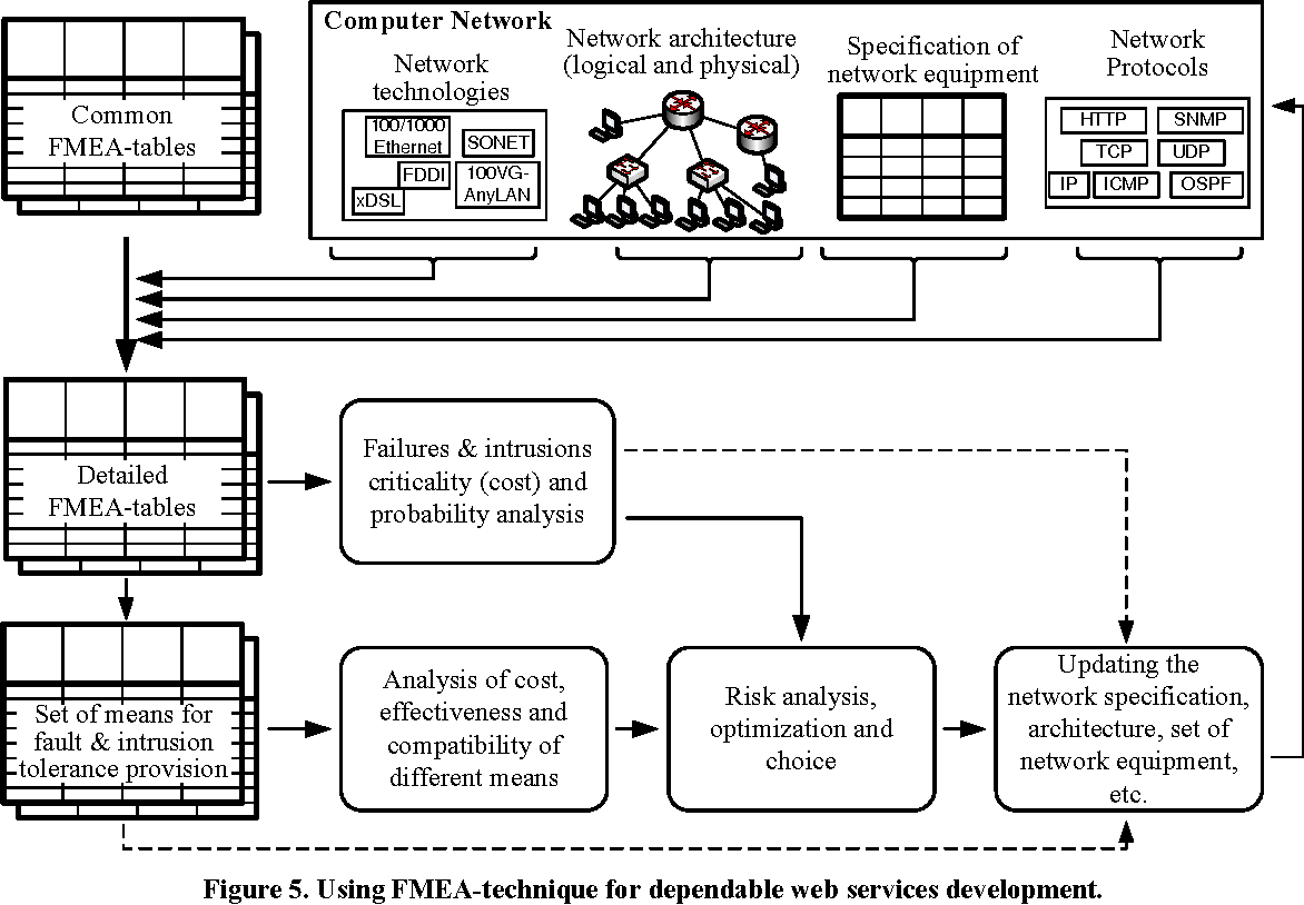 Analysis of computer network reliability and criticality figure 5 pooptronica