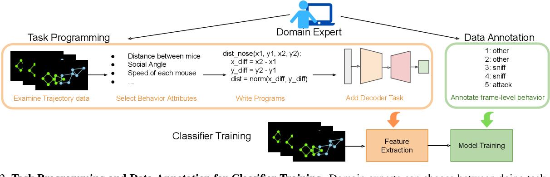Figure 3 for Task Programming: Learning Data Efficient Behavior Representations