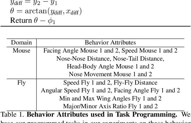 Figure 2 for Task Programming: Learning Data Efficient Behavior Representations