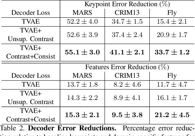 Figure 4 for Task Programming: Learning Data Efficient Behavior Representations