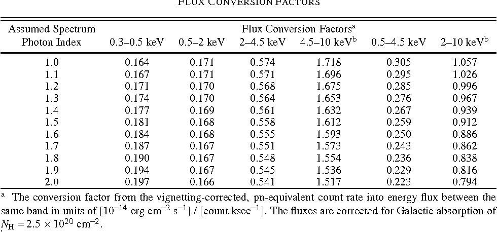 Table 5 from The Subaru/XMM-Newton Deep Survey (SXDS): III