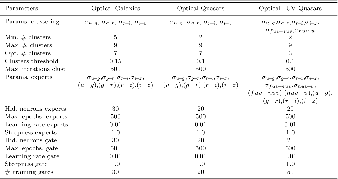 Figure 2 for Astroinformatics of galaxies and quasars: a new general method for photometric redshifts estimation