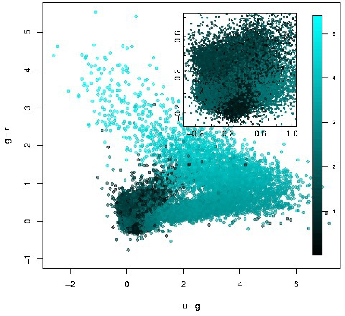 Figure 3 for Astroinformatics of galaxies and quasars: a new general method for photometric redshifts estimation