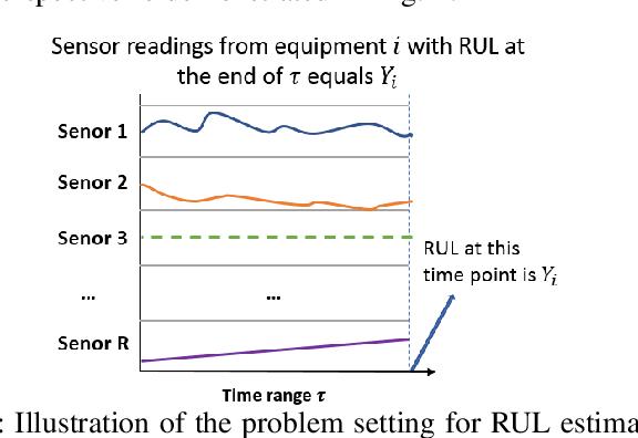 Figure 1 for Remaining Useful Life Estimation Using Functional Data Analysis
