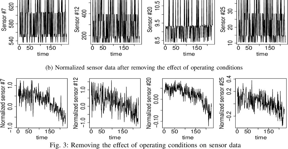 Figure 2 for Remaining Useful Life Estimation Using Functional Data Analysis