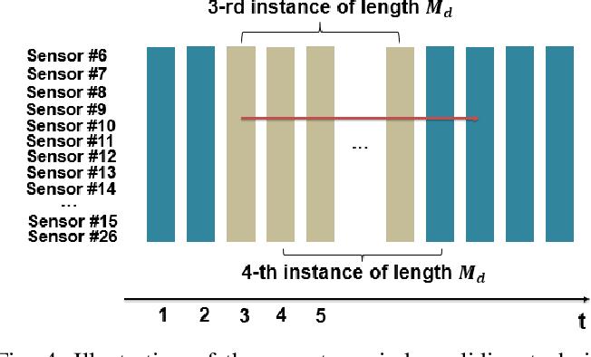 Figure 3 for Remaining Useful Life Estimation Using Functional Data Analysis