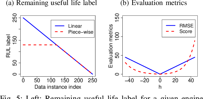 Figure 4 for Remaining Useful Life Estimation Using Functional Data Analysis