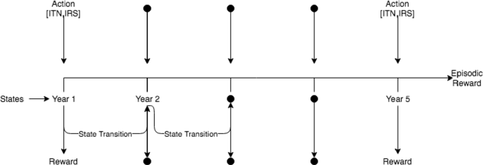 Figure 1 for An Analysis of Reinforcement Learning for Malaria Control