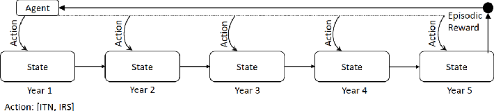 Figure 3 for An Analysis of Reinforcement Learning for Malaria Control