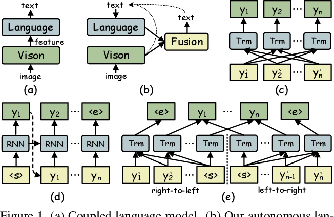 Figure 1 for Read Like Humans: Autonomous, Bidirectional and Iterative Language Modeling for Scene Text Recognition