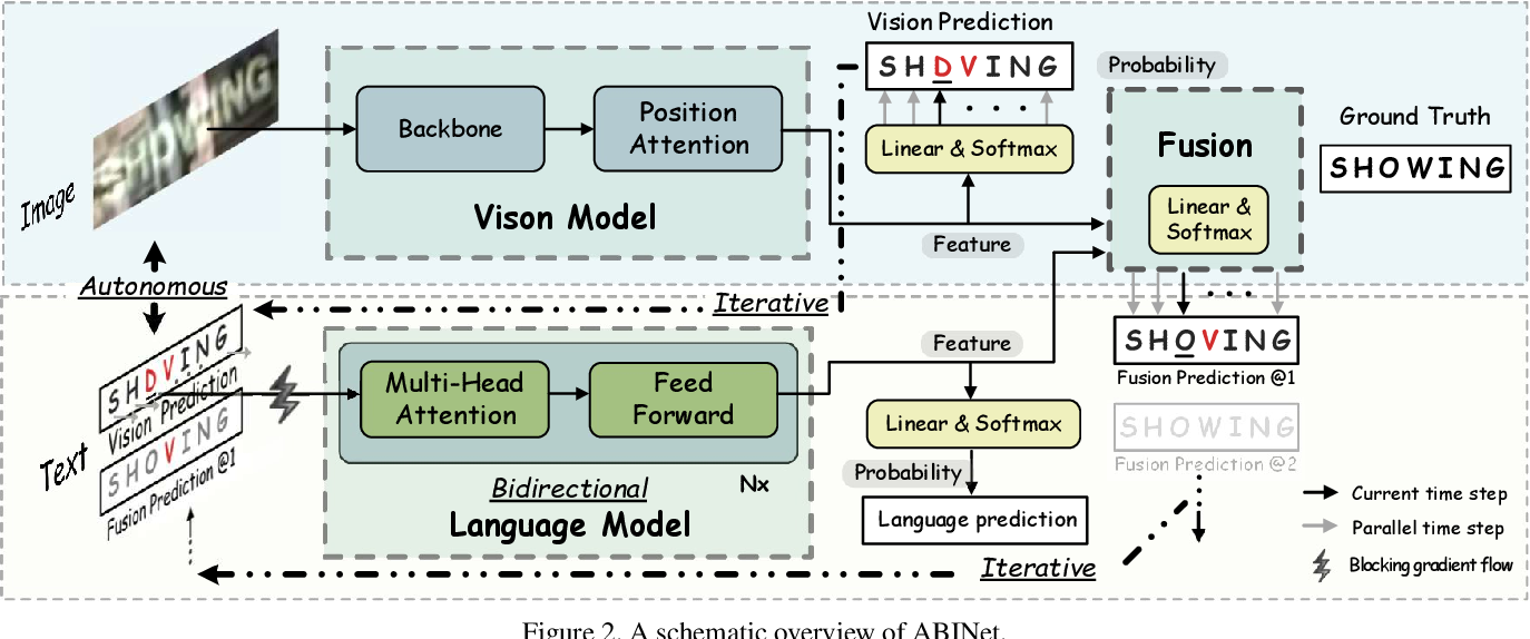 Figure 3 for Read Like Humans: Autonomous, Bidirectional and Iterative Language Modeling for Scene Text Recognition